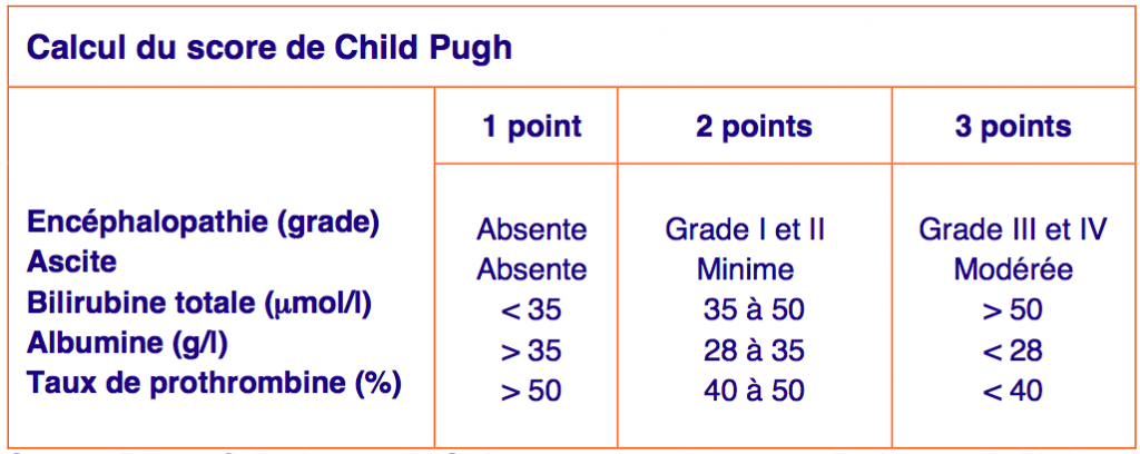Tableau score Child Pugh